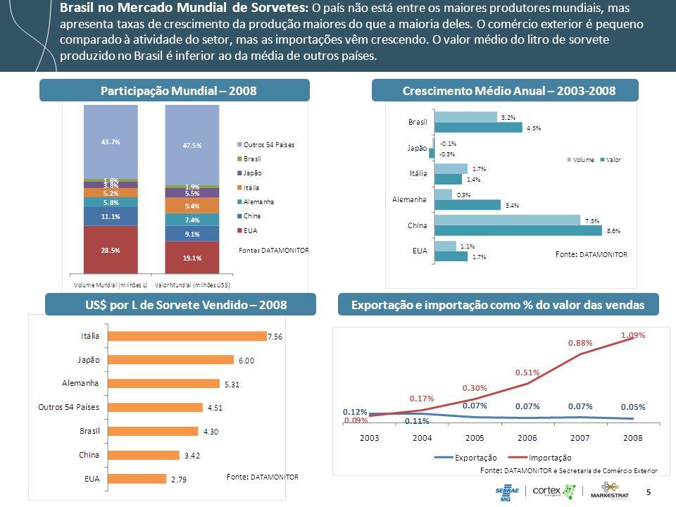 5 Crescimento Médio Anual – 2003-2008 Fonte: DATAMONITOR Participação Mundial – 2008 Fonte: DATAMONITOR Fonte: DATAMONITOR e Secretaria de Comércio Ex