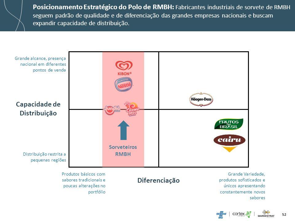52 Posicionamento Estratégico do Polo de RMBH: Fabricantes industriais de sorvete de RMBH seguem padrão de qualidade e de diferenciação das grandes em