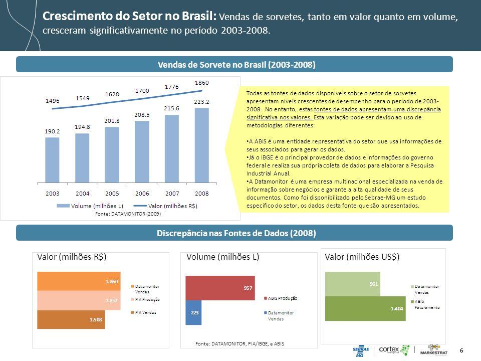 6 Crescimento do Setor no Brasil: Vendas de sorvetes, tanto em valor quanto em volume, cresceram significativamente no período 2003-2008. Vendas de So