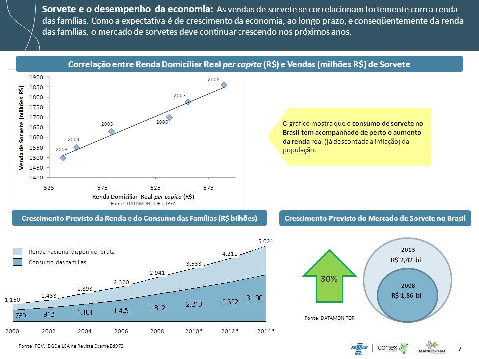 7 Sorvete e o desempenho da economia: As vendas de sorvete se correlacionam fortemente com a renda das famílias. Como a expectativa é de crescimento d