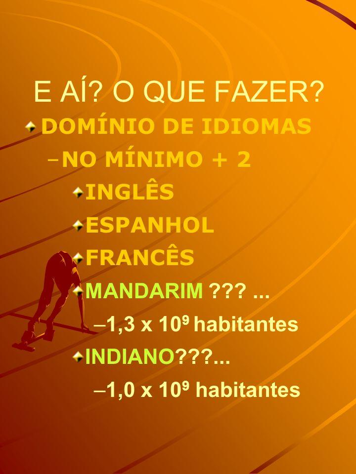 E AÍ? O QUE FAZER? DOMÍNIO DE IDIOMAS – –NO MÍNIMO + 2 INGLÊS ESPANHOL FRANCÊS MANDARIM ???... – –1,3 x 10 9 habitantes INDIANO???... – –1,0 x 10 9 ha