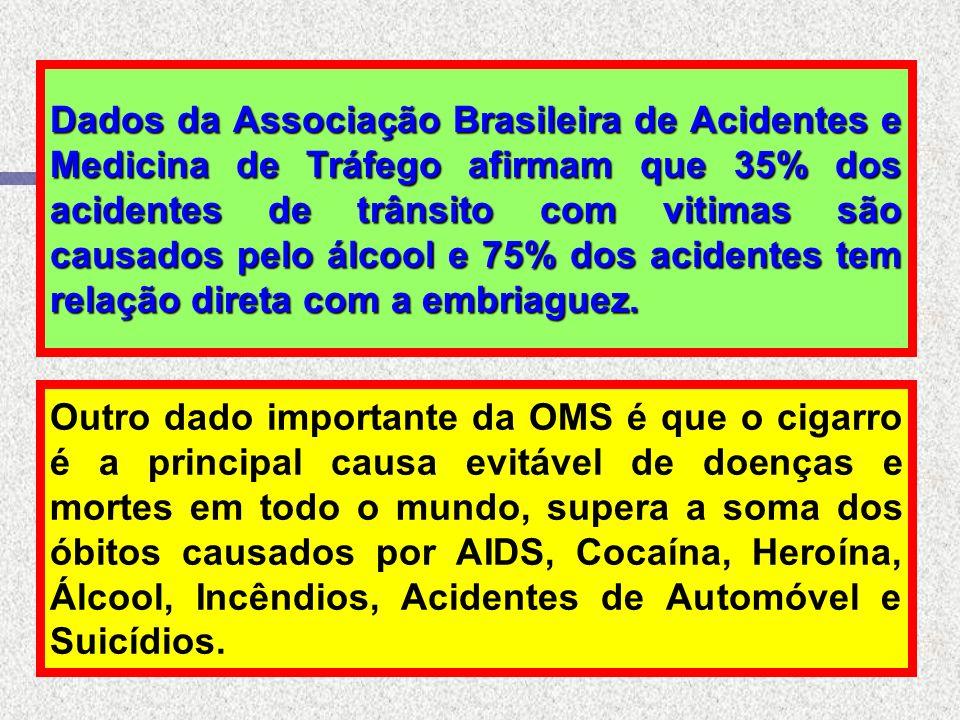 A cada ano, o uso abusivo de Drogas, como álcool, maconha, anfetaminas, calmantes e cocaína custam ao Brasil, 8% do PIB – em tratamento médico, perda