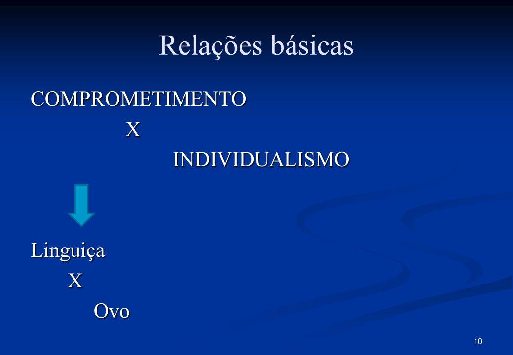 Relações básicas COMPROMETIMENTOXINDIVIDUALISMOLinguiça X Ovo Ovo 10