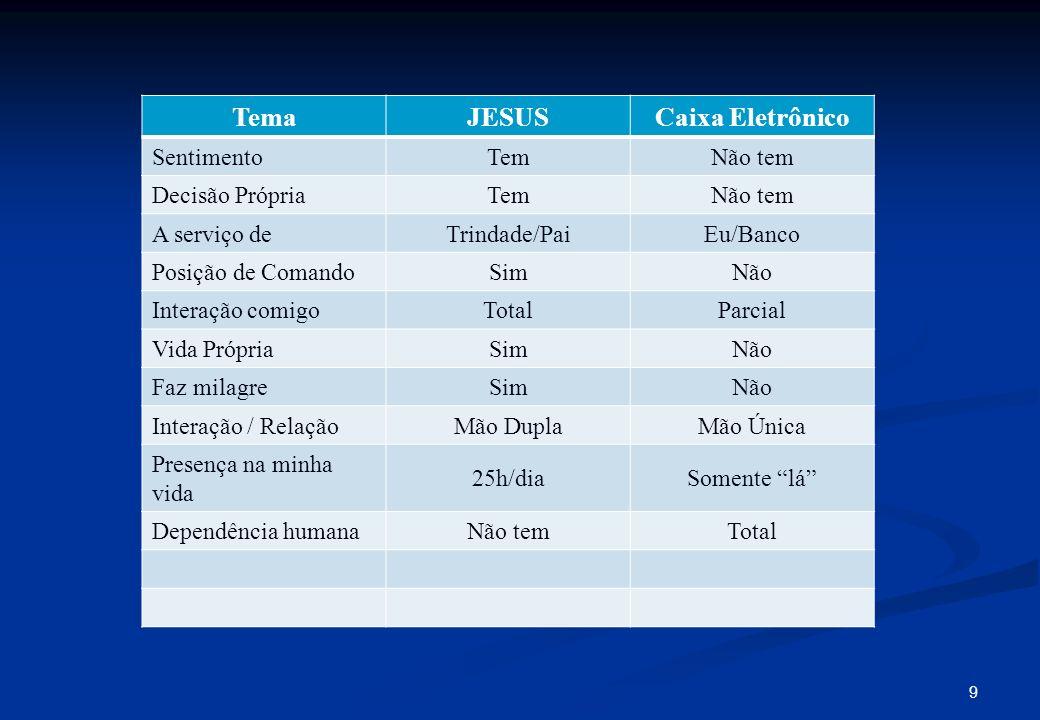 9 TemaJESUSCaixa Eletrônico SentimentoTemNão tem Decisão PrópriaTemNão tem A serviço deTrindade/PaiEu/Banco Posição de ComandoSimNão Interação comigoT