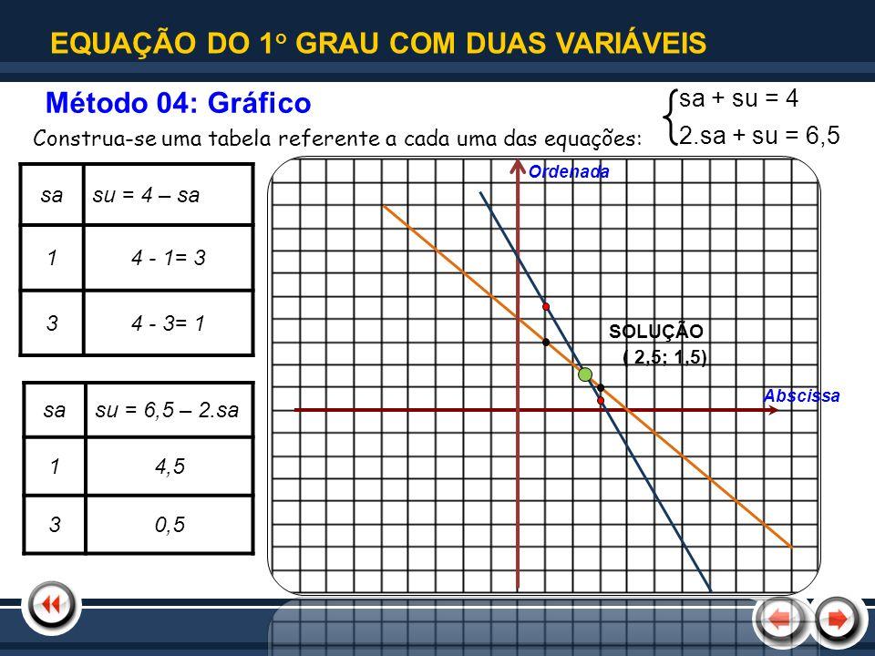 Nome da Apresentação | Tópico 1 Construa-se uma tabela referente a cada uma das equações: sasu = 4 – sa 14 - 1= 3 34 - 3= 1 sasu = 6,5 – 2.sa 14,5 30,