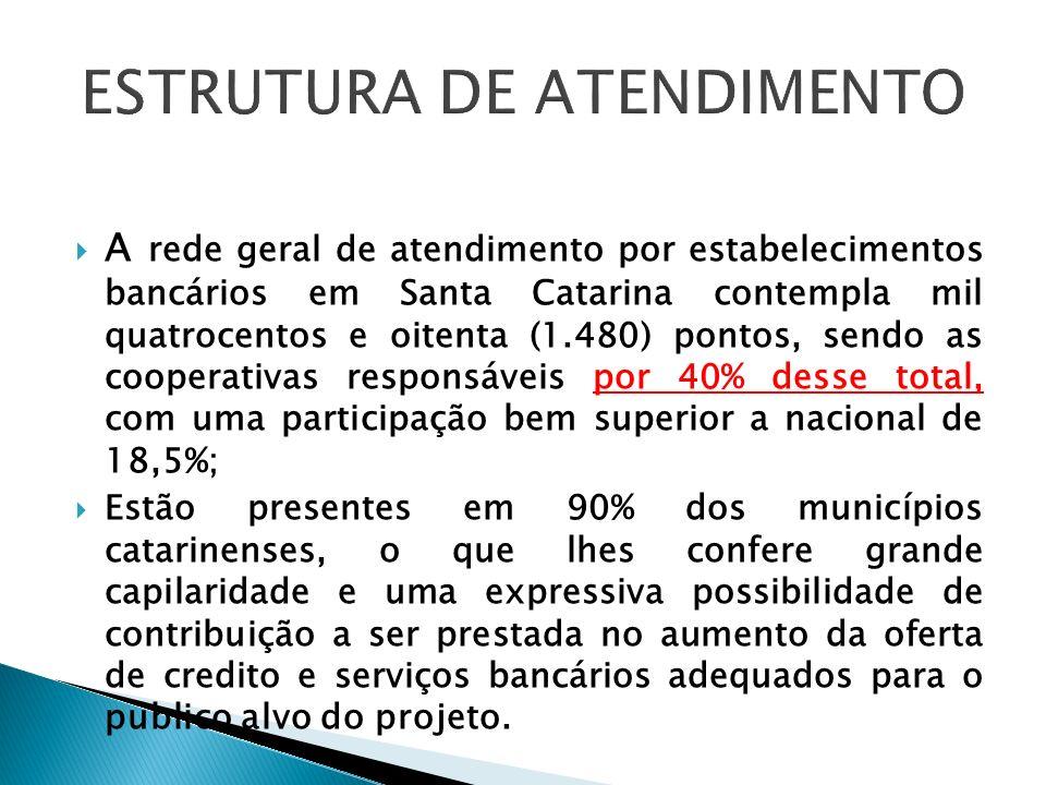 A rede geral de atendimento por estabelecimentos bancários em Santa Catarina contempla mil quatrocentos e oitenta (1.480) pontos, sendo as cooperativa
