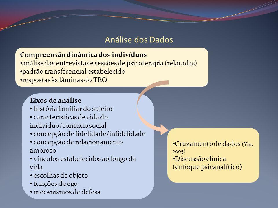 Análise dos Dados Compreensão dinâmica dos indivíduos análise das entrevistas e sessões de psicoterapia (relatadas) padrão transferencial estabelecido