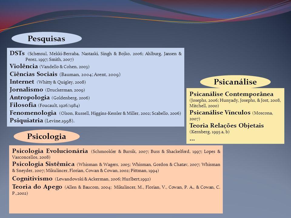 Psicologia Psicanálise DSTs (Schensul, Mekki-Berraba, Nastaski, Singh & Bojko, 2006; Ahlburg, Jansen & Perez, 1997; Smith, 2007) Violência (Vandello &