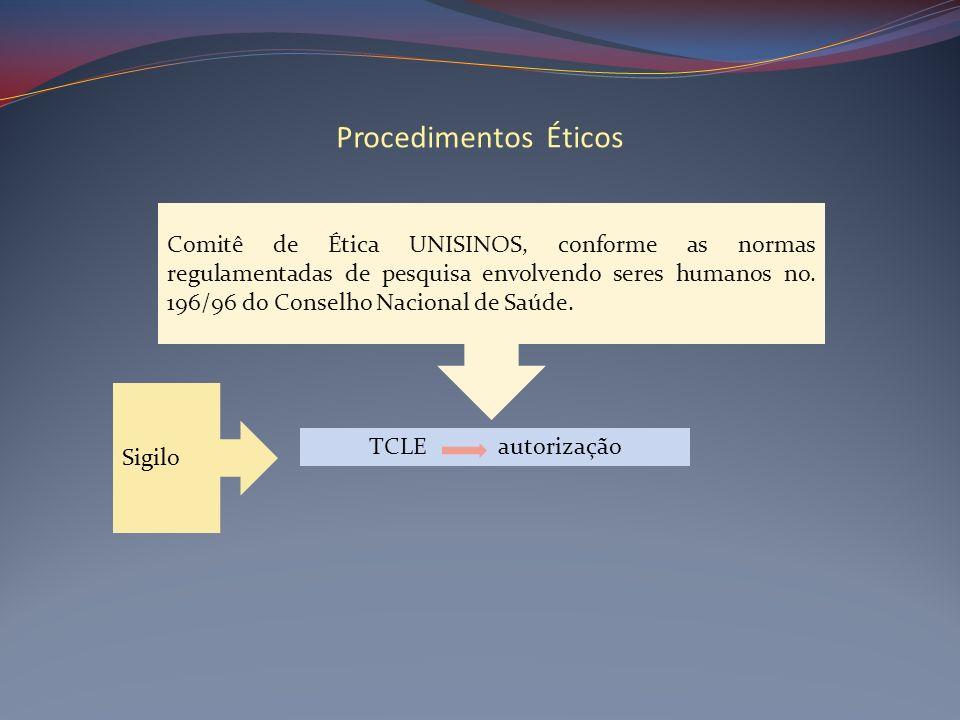 Procedimentos Éticos Comitê de Ética UNISINOS, conforme as normas regulamentadas de pesquisa envolvendo seres humanos no. 196/96 do Conselho Nacional
