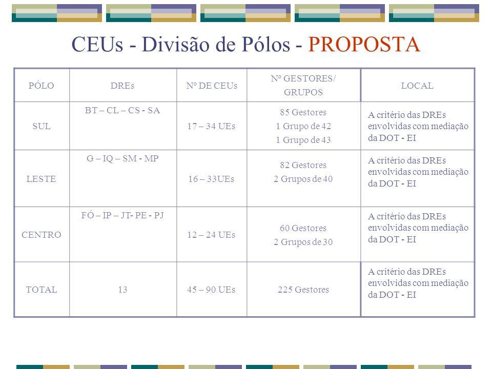 CEUs - Divisão de Pólos - PROPOSTA PÓLODREsNº DE CEUs Nº GESTORES/ GRUPOS LOCAL SUL BT – CL – CS - SA 17 – 34 UEs 85 Gestores 1 Grupo de 42 1 Grupo de