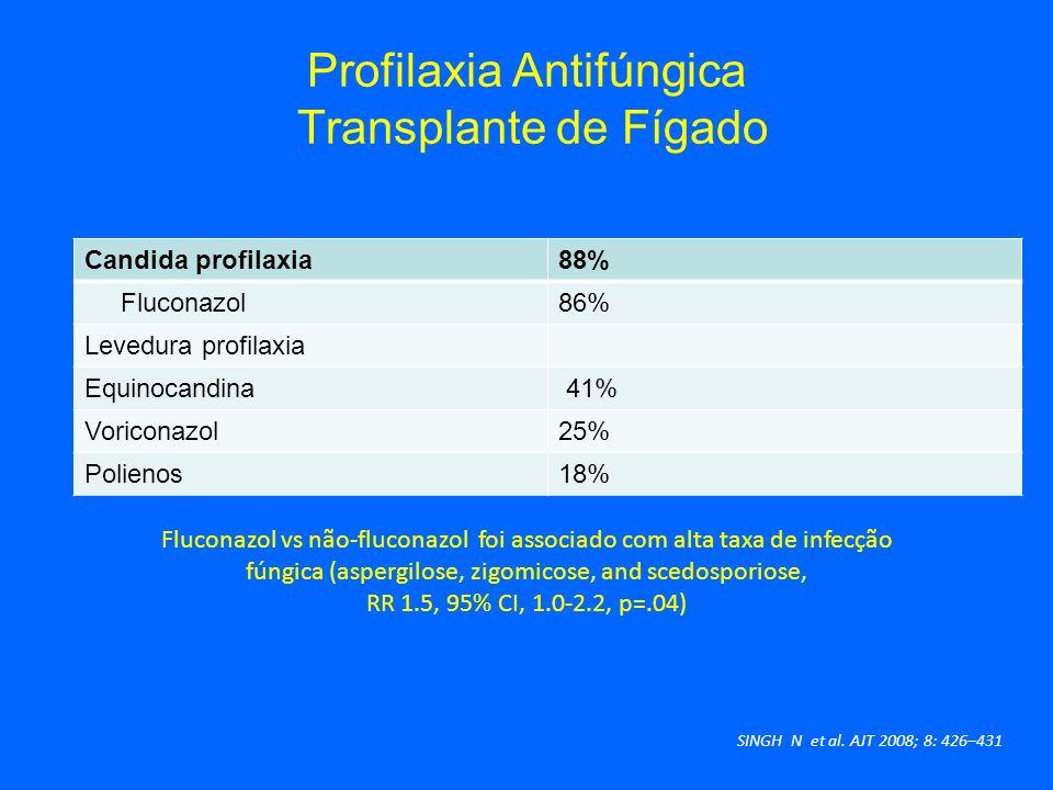 Profilaxia Antifúngica Transplante de Fígado Candida profilaxia88% Fluconazol86% Levedura profilaxia Equinocandina 41% Voriconazol25% Polienos18% SING