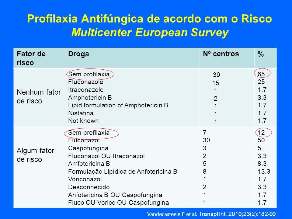 Profilaxia Antifúngica de acordo com o Risco Multicenter European Survey Fator de risco DrogaNº centros% Nenhum fator de risco Sem profilaxia Fluconaz