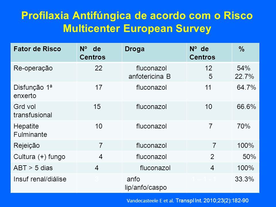 Profilaxia Antifúngica de acordo com o Risco Multicenter European Survey Fator de RiscoNº de Centros DrogaNº de Centros % Re-operação 22 fluconazol an
