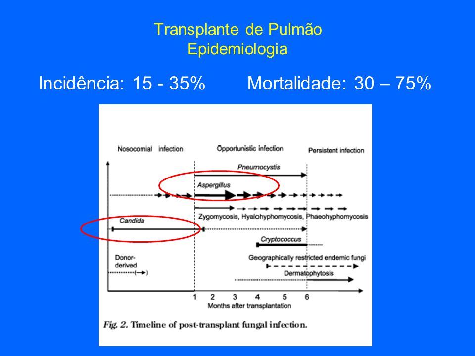 Transplante de Pulmão Epidemiologia Incidência: 15 - 35% Mortalidade: 30 – 75%