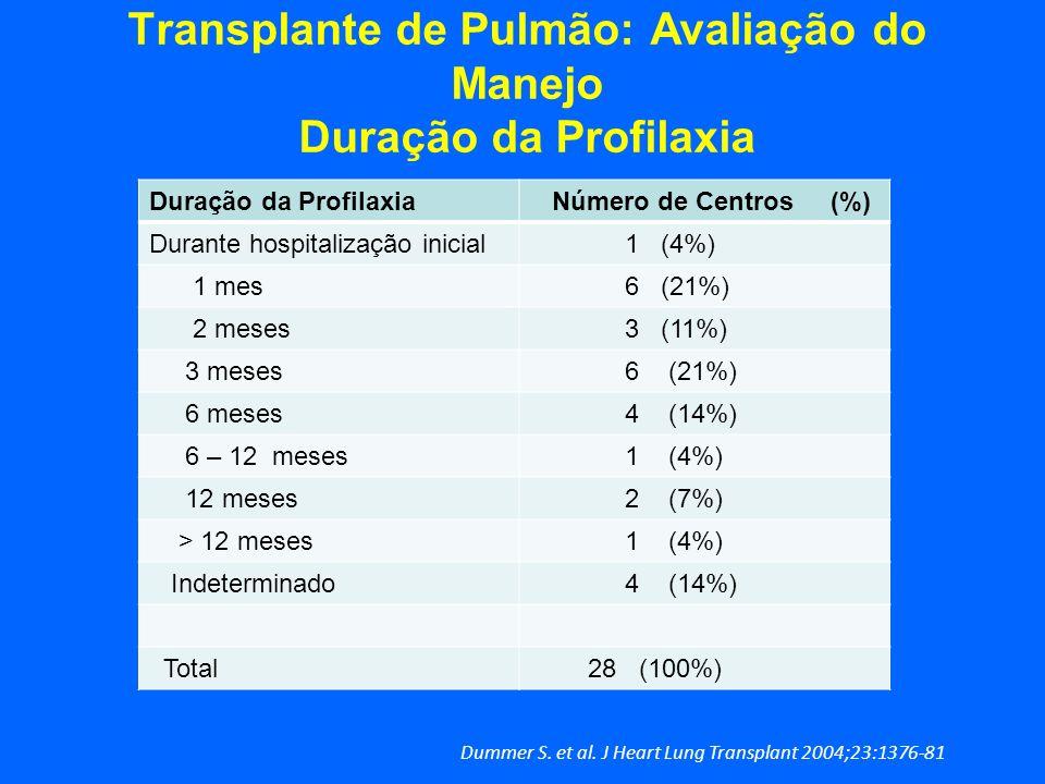 Transplante de Pulmão: Avaliação do Manejo Duração da Profilaxia Duração da Profilaxia Número de Centros (%) Durante hospitalização inicial 1 (4%) 1 m