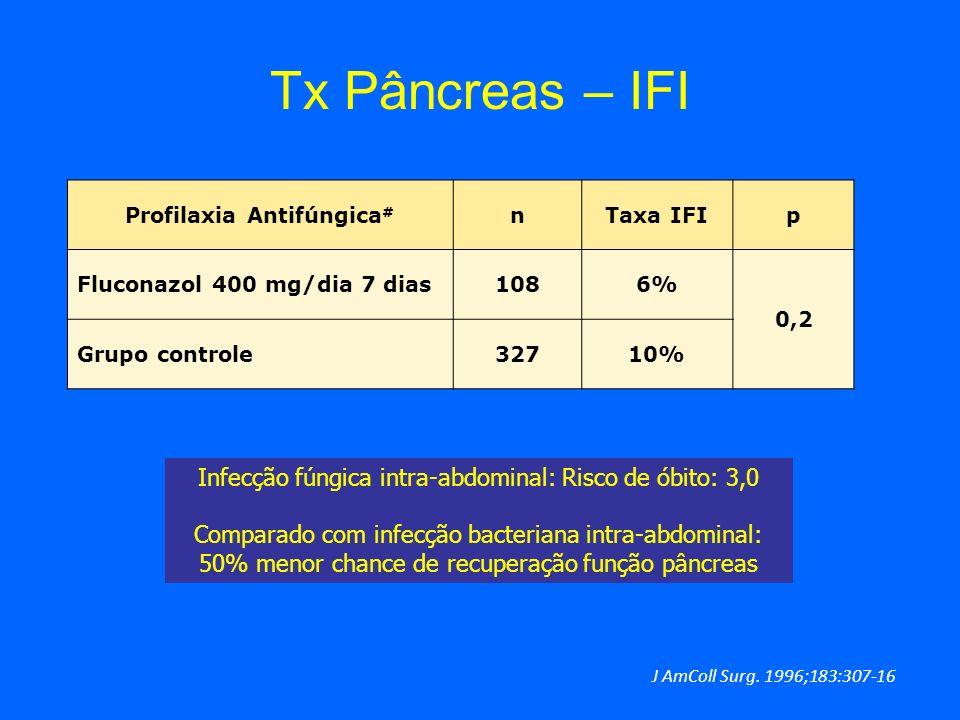 Infecção fúngica intra-abdominal: Risco de óbito: 3,0 Comparado com infecção bacteriana intra-abdominal: 50% menor chance de recuperação função pâncre