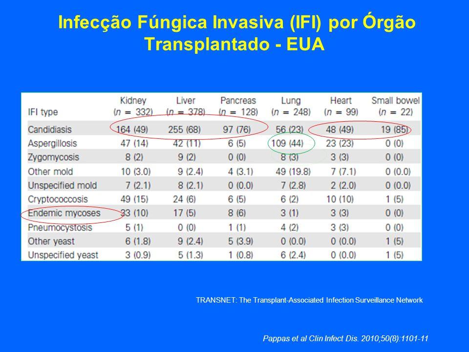 Infecção Fúngica Invasiva (IFI) por Órgão Transplantado - EUA Pappas et al Clin Infect Dis. 2010;50(8):1101-11 TRANSNET: The Transplant-Associated Inf