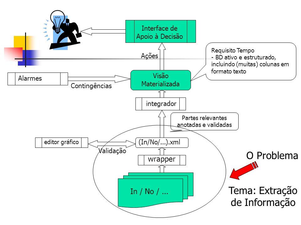 In / No /... wrapper (In/No/...).xml Partes relevantes anotadas e validadas editor gráfico Validação integrador Visão Materializada Alarmes Contingênc