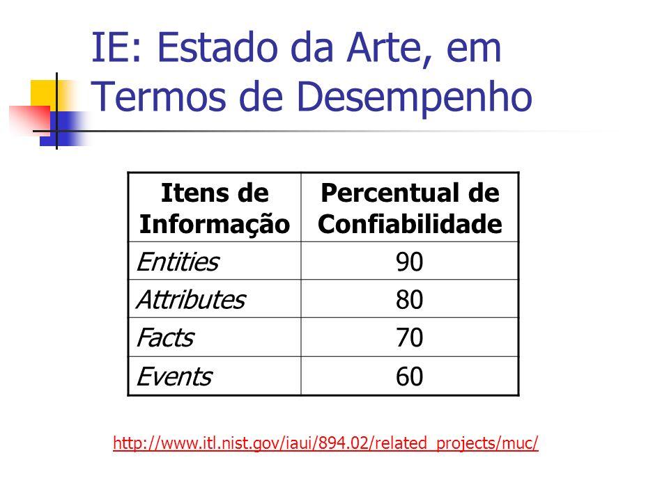 IE: Estado da Arte, em Termos de Desempenho Itens de Informação Percentual de Confiabilidade Entities90 Attributes80 Facts70 Events60 http://www.itl.n