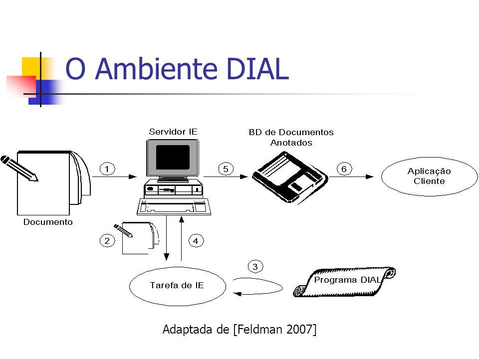 O Ambiente DIAL Adaptada de [Feldman 2007]
