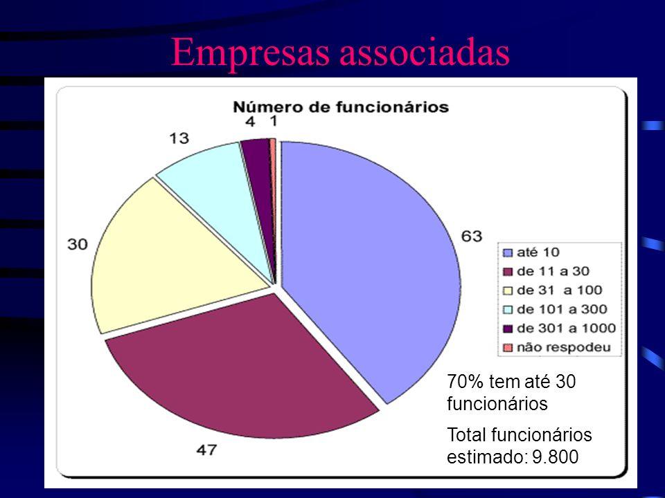 70% tem até 30 funcionários Total funcionários estimado: 9.800