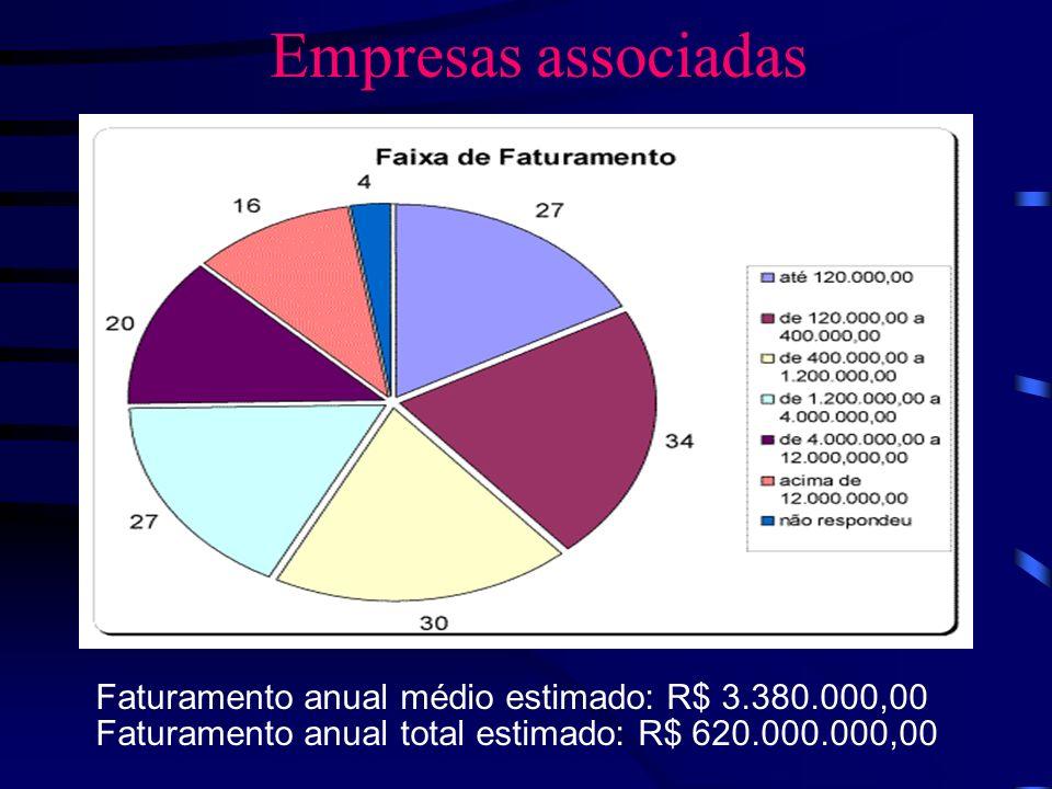 Empresas associadas Faturamento anual médio estimado: R$ 3.380.000,00 Faturamento anual total estimado: R$ 620.000.000,00