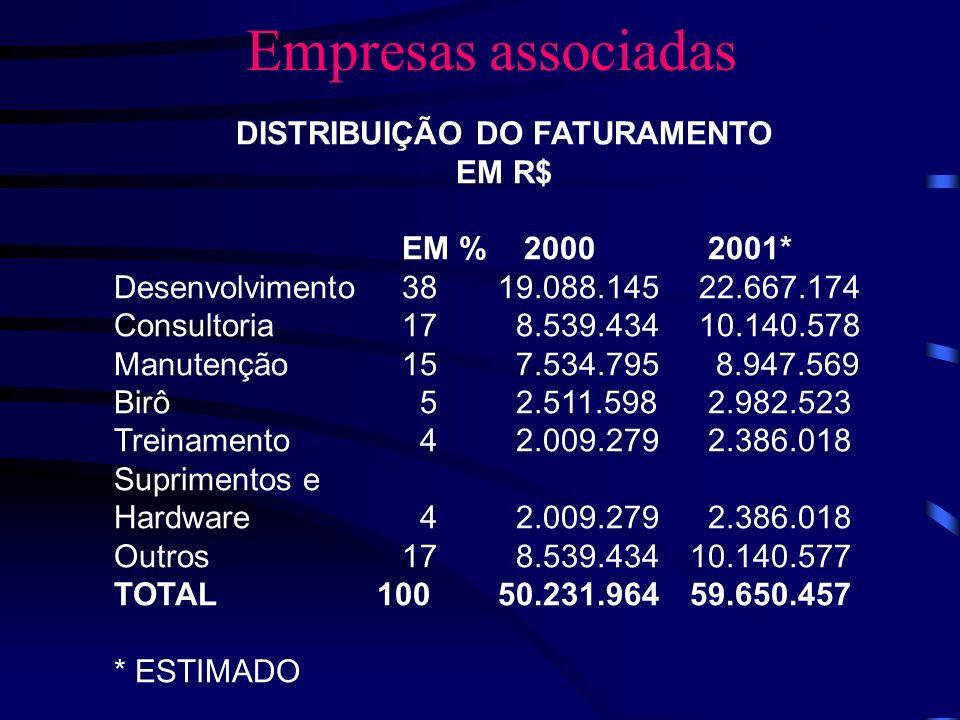 Empresas associadas DISTRIBUIÇÃO DO FATURAMENTO EM R$ EM % 2000 2001* Desenvolvimento3819.088.145 22.667.174 Consultoria17 8.539.434 10.140.578 Manute