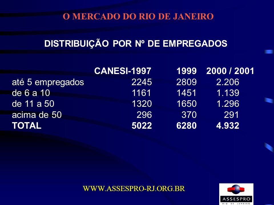 O MERCADO DO RIO DE JANEIRO WWW.ASSESPRO-RJ.ORG.BR DISTRIBUIÇÃO POR Nº DE EMPREGADOS CANESI-19971999 2000 / 2001 até 5 empregados 22452809 2.206 de 6