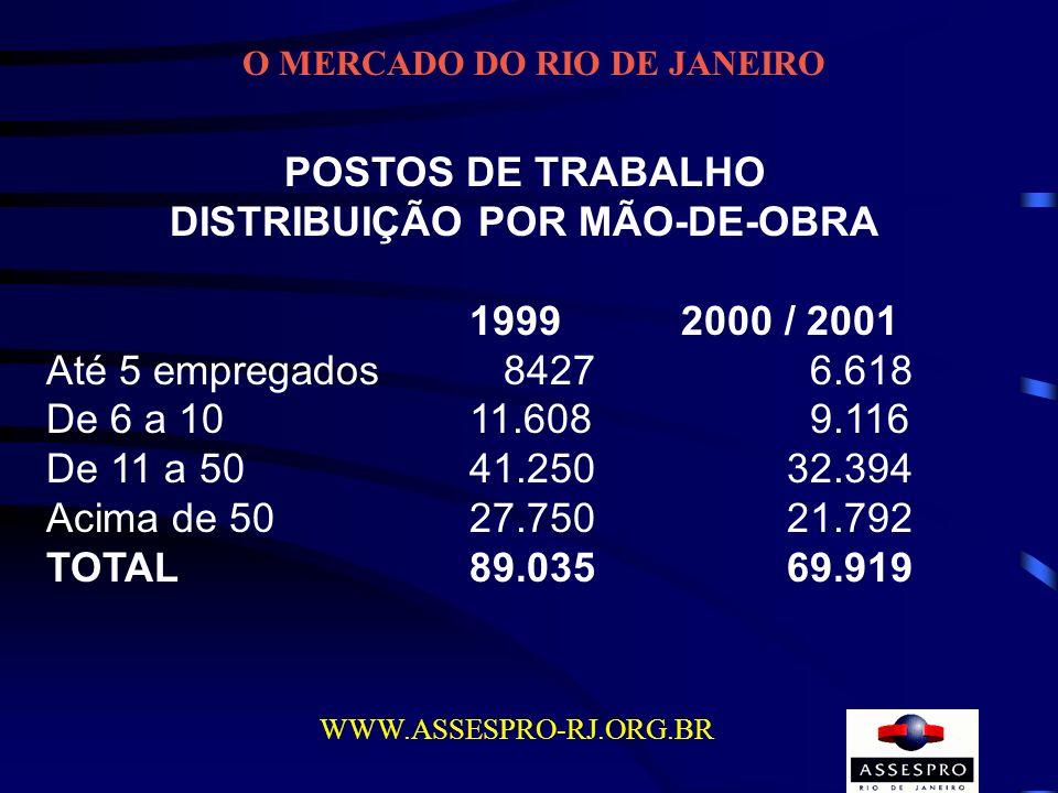 O MERCADO DO RIO DE JANEIRO WWW.ASSESPRO-RJ.ORG.BR POSTOS DE TRABALHO DISTRIBUIÇÃO POR MÃO-DE-OBRA 1999 2000 / 2001 Até 5 empregados 8427 6.618 De 6 a