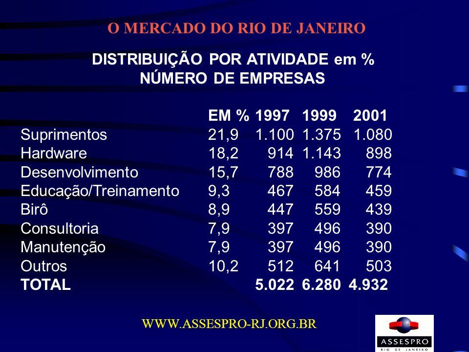 O MERCADO DO RIO DE JANEIRO WWW.ASSESPRO-RJ.ORG.BR DISTRIBUIÇÃO POR ATIVIDADE em % NÚMERO DE EMPRESAS EM %19971999 2001 Suprimentos21,91.1001.375 1.08