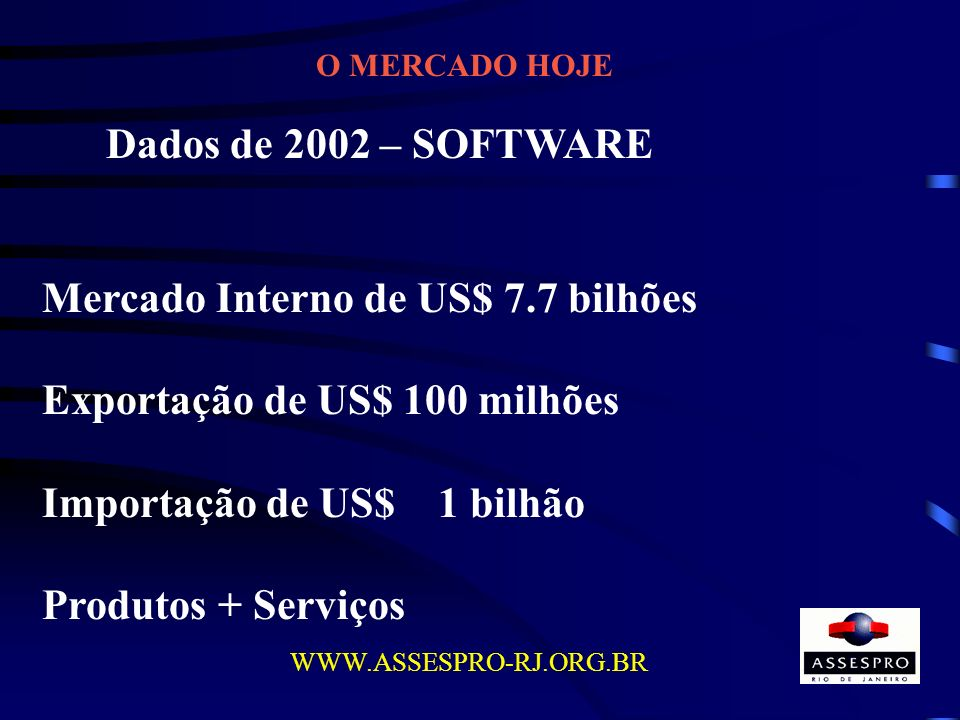 O MERCADO HOJE WWW.ASSESPRO-RJ.ORG.BR Dados de 2002 – SOFTWARE Mercado Interno de US$ 7.7 bilhões Exportação de US$ 100 milhões Importação de US$ 1 bi