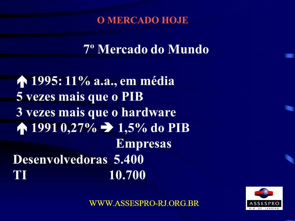O MERCADO HOJE WWW.ASSESPRO-RJ.ORG.BR 7º Mercado do Mundo 1995: 11% a.a., em média 5 vezes mais que o PIB 3 vezes mais que o hardware 1991 0,27% 1,5%
