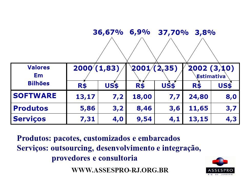 WWW.ASSESPRO-RJ.ORG.BR Produtos: pacotes, customizados e embarcados Serviços: outsourcing, desenvolvimento e integração, provedores e consultoria 2002