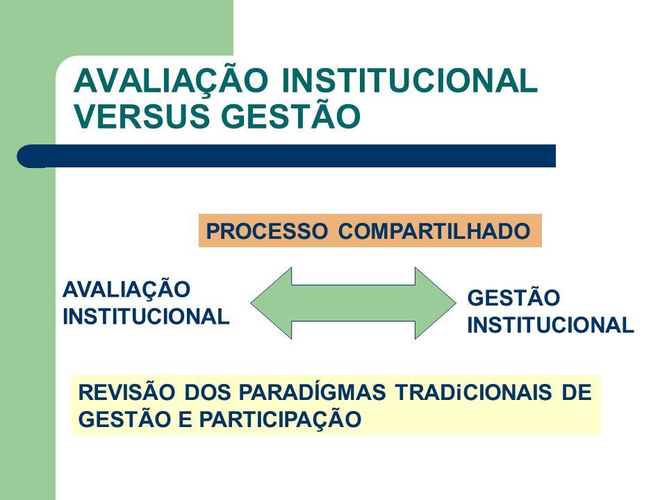 PRESSUPOSTOS BÁSICOS DA AVALIAÇÃO INSTITUCIONAL Deve ser comprovada Deve ter utilidade Deve ser viável Deve ser compartilhada Deve ser permanente