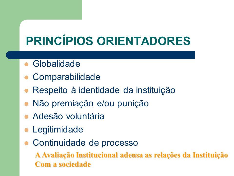 DIMENSÕES DA AVALIAÇÃO INSTITUCIONAL ABRANGÊNCIA INTERNA EXTERNA DIMENSÕES PEDAGÓGICA GESTÃO INFRA-ESTRUTURA INTEGRAÇÃO COM A COMUNIDADE RECURSOS HUMANOS EGRESSOS