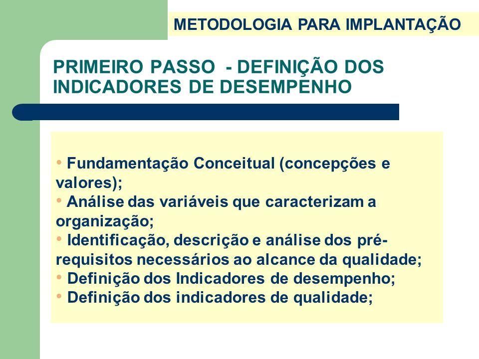 PERFIL DOS INDICADORES 1.Indicadores de avaliação dos Docentes e Técnico-administrativos 2.