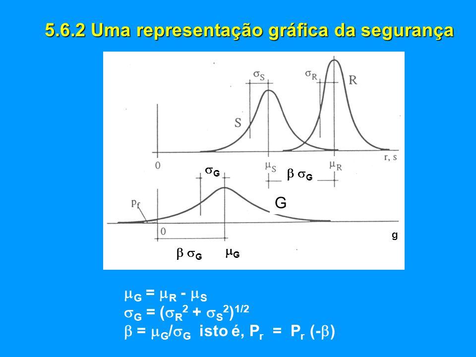 5.6.2 Uma representação gráfica da segurança G = R - S G = ( R 2 + S 2 ) 1/2 = G / G isto é, P r = P r (- ) G g G G GG G G