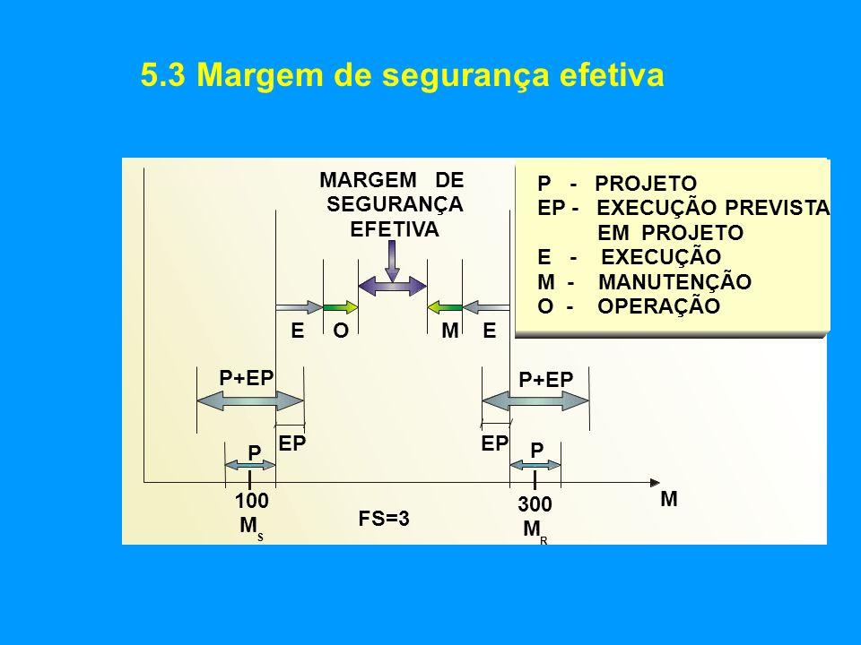 5.4 Alguns resultados de pesquisa do IABSE: Fontes de erros CASOS DM DP Risco consciente aceito.