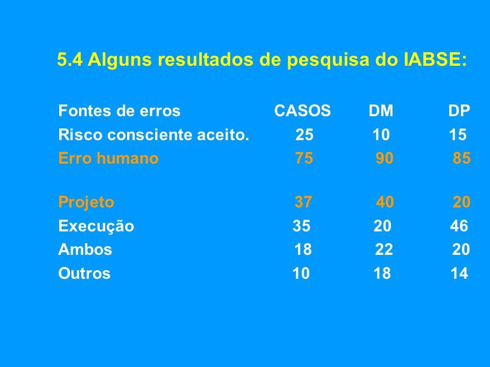 5.4 Alguns resultados de pesquisa do IABSE: Fontes de erros CASOS DM DP Risco consciente aceito. 25 10 15 Erro humano 75 90 85 Projeto 37 40 20 Execuç