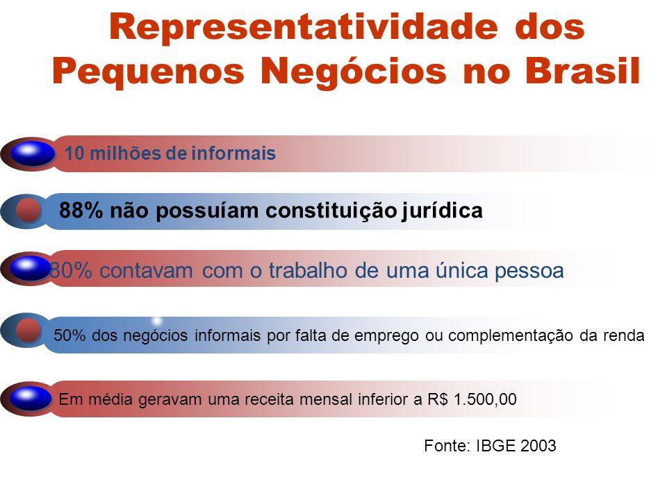 Representatividade dos Pequenos Negócios no Brasil Em média geravam uma receita mensal inferior a R$ 1.500,00 50% dos negócios informais por falta de