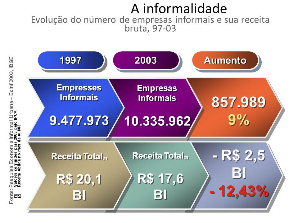 A informalidade Evolução do número de empresas informais e sua receita bruta, 97-03 19971997AumentoAumento20032003 857.989 9% 857.989 9% Empresses Inf