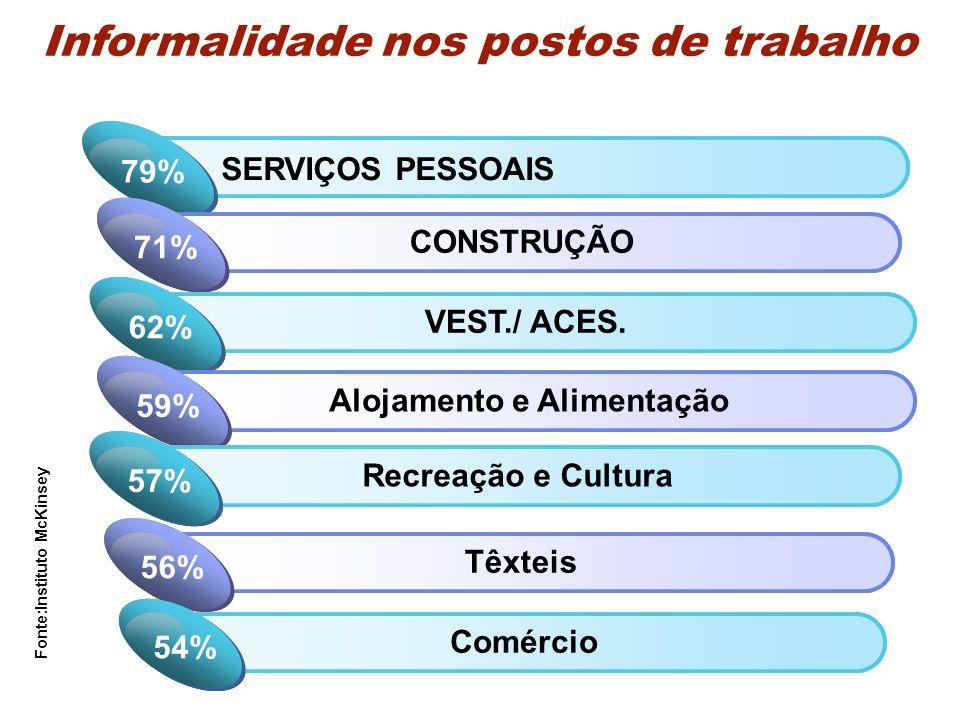 Informalidade nos postos de trabalho Click to add Title 1 SERVIÇOS PESSOAIS 79% Click to add Title 2 CONSTRUÇÃO 71% Click to add Title 1 VEST./ ACES.