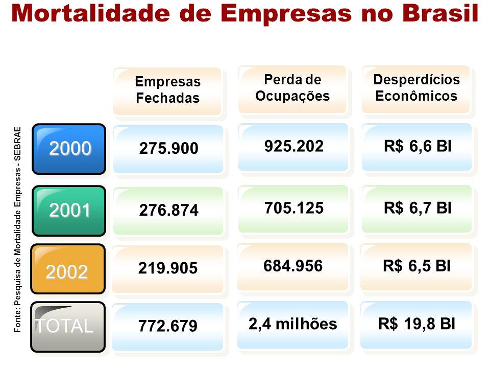 2000 2001 Empresas Fechadas 275.900276.874 Mortalidade de Empresas no Brasil Perda de Ocupações 925.202705.125 Desperdícios Econômicos R$ 6,6 BIR$ 6,7