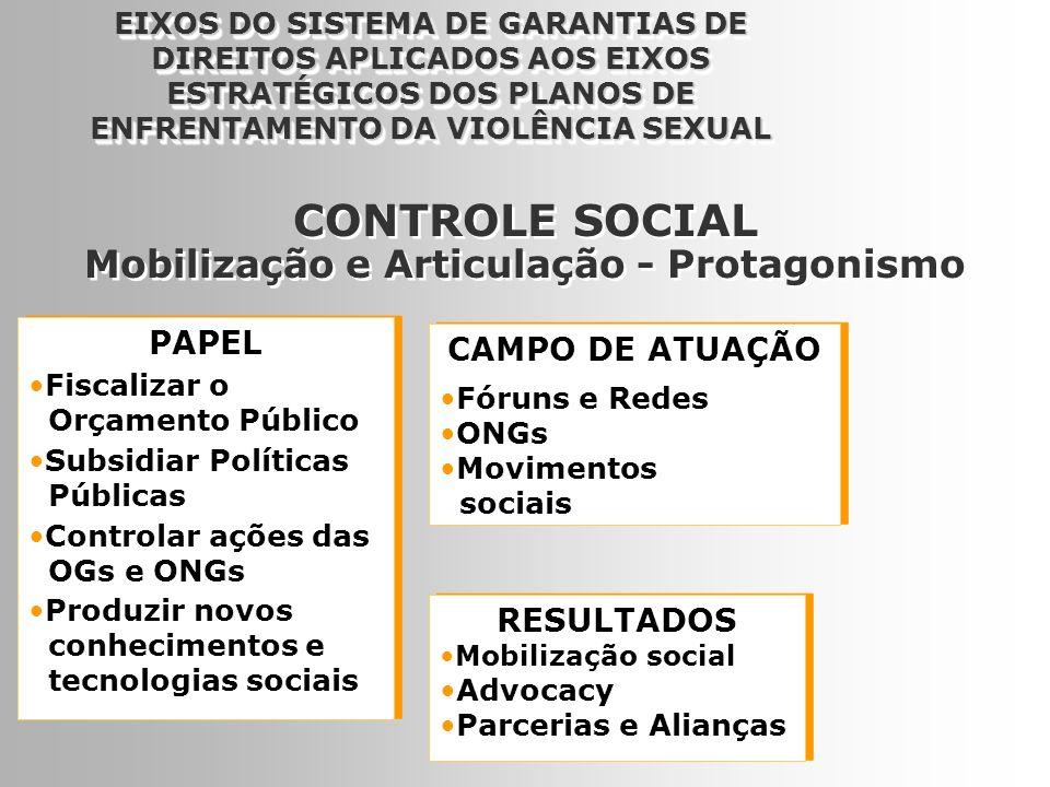 9 PAPEL Fiscalizar o Orçamento Público Subsidiar Políticas Públicas Controlar ações das OGs e ONGs Produzir novos conhecimentos e tecnologias sociais