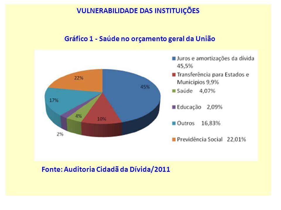 Gráfico 1 - Saúde no orçamento geral da União Fonte: Auditoria Cidadã da Dívida/2011