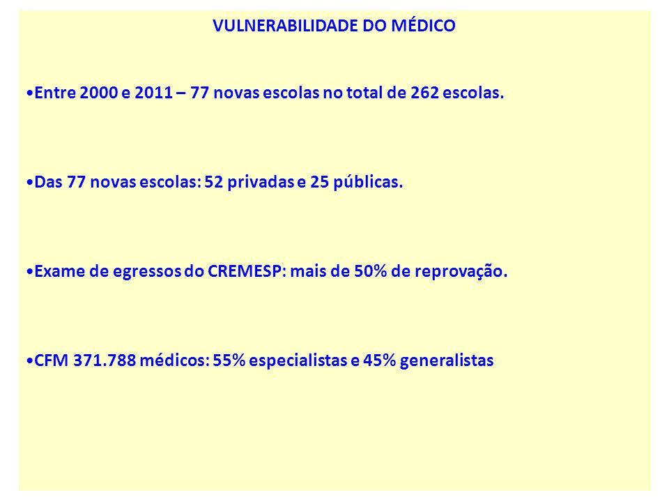 VULNERABILIDADE DO MÉDICO Entre 2000 e 2011 – 77 novas escolas no total de 262 escolas. Das 77 novas escolas: 52 privadas e 25 públicas. Exame de egre