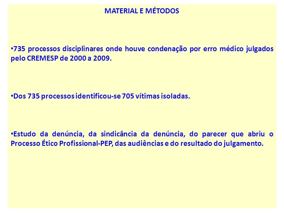 MATERIAL E MÉTODOS 735 processos disciplinares onde houve condenação por erro médico julgados pelo CREMESP de 2000 a 2009. Dos 735 processos identific