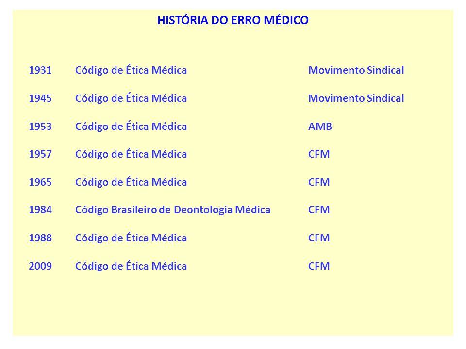 HISTÓRIA DO ERRO MÉDICO 1931 Código de Ética Médica Movimento Sindical 1945 Código de Ética Médica Movimento Sindical 1953 Código de Ética Médica AMB