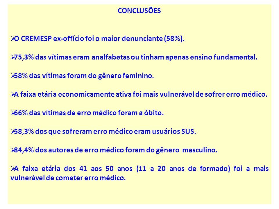 CONCLUSÕES O CREMESP ex-offício foi o maior denunciante (58%). 75,3% das vítimas eram analfabetas ou tinham apenas ensino fundamental. 58% das vítimas