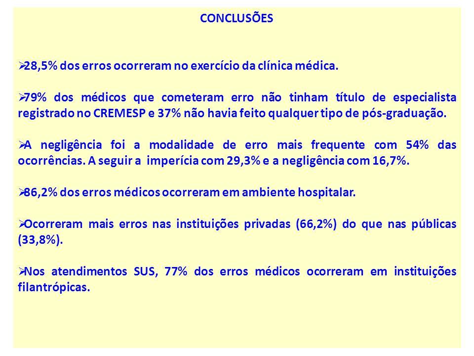 CONCLUSÕES 28,5% dos erros ocorreram no exercício da clínica médica. 79% dos médicos que cometeram erro não tinham título de especialista registrado n